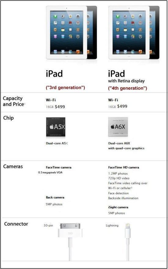 iPad 3 and 4