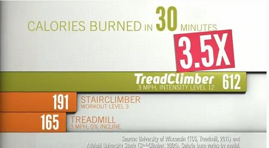 Treadclimber Results