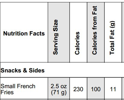 » Burger King's Satisfries' Fat and Calorie Reduction ...