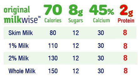 Milkwise protein